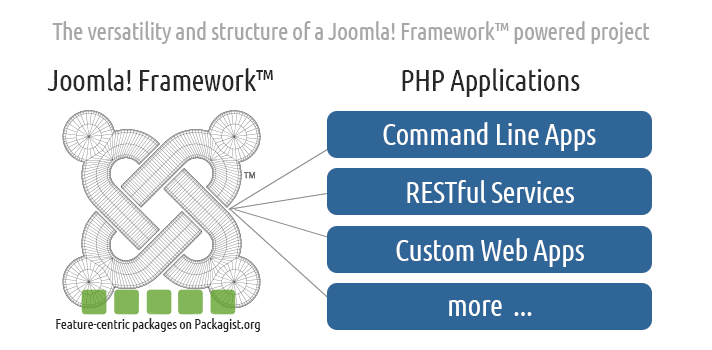 The versatility and structure of the Joomla! Framework