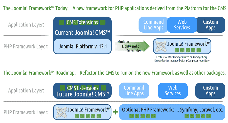 The current and future roles of the Joomla! Framework